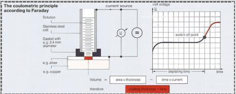 德国Elektrophysik(EPK)GalvanoTest3000库伦测厚仪